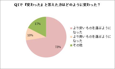 増税とメイクの関係調査-2