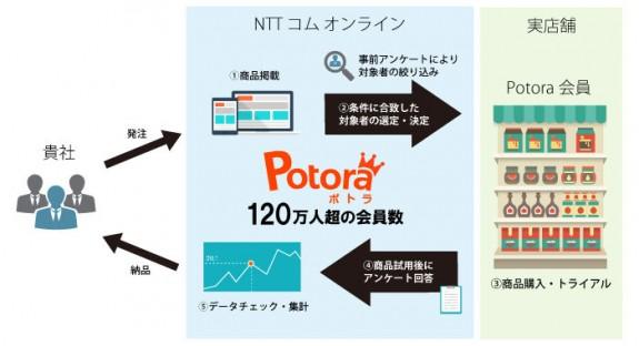 「Potora O2Oサンプリング」