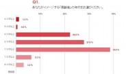 「高齢者は70歳以上」と約4割が回答 ~高齢者と年齢アンケート