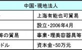 【13】 理美容器具を中国でOEM生産~エーブル エカ(下)
