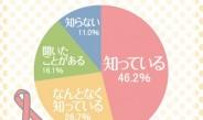 乳がん検診、68.3%が未検診 ~健康情報サイト『ルナルナ』調べ
