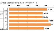 婦人科検診を毎年受診するのは、わずか4割~オレンジページ調べ
