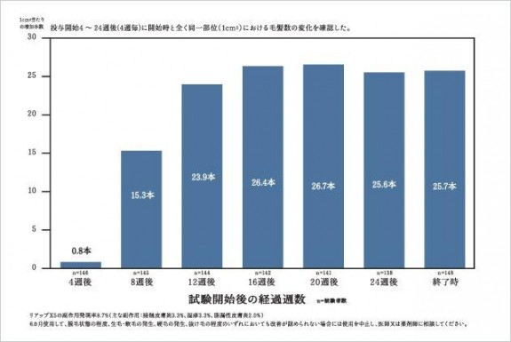 大正製薬「リアップ」の毛髪数の変化・グラフ