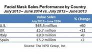 フェイスマスクの売上が欧米で急増