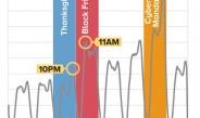 米国でサイバーマンデーのピークは東部標準時午後10時