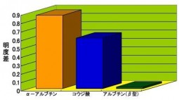 江崎グリコ、アルファーアルブチンのヒト臨床試験データ