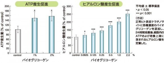 江崎グリコ、バイオグリコーゲンATP産生グラフ