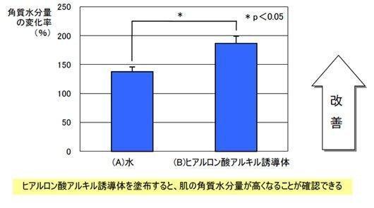 角質総水分量測定グラフ_(2)