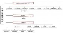 ①日華化学組織図_01