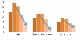 防寒対策、20代の3割が腹巻をすると回答