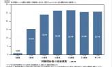 【11】大正製薬 発毛剤の開発・販売まで14年の歳月、発毛効果を実証(下)