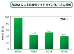 温泉藻RG92の炎症性抑制