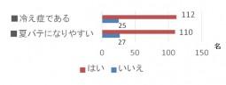 夏バテに関する意識調査_グラフ3