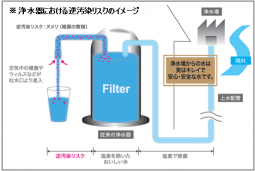 ※浄水器における逆汚染リスクのイメージ