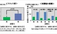 【7】花王、皮膚科学と健康科学を融合した生命美容科学のステージ強化(上)