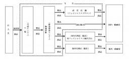 【シーボン】事業系統図