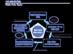MAPシステムによるサロン経営サポート図