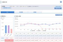 サロン向け予約管理の『SALON BOARD』集計・分析機能を追加