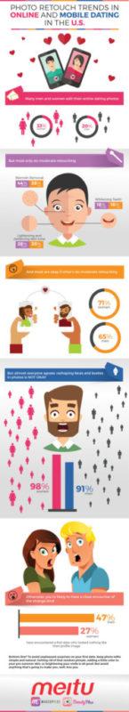 Meitu_DatingProfileSurveyResults Infographic