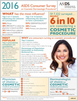 ASDS Consumer Survey Cosmetic Dermatologic Procedures Infographic