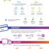 世界の消費者の過半数が外国から商品を買っている