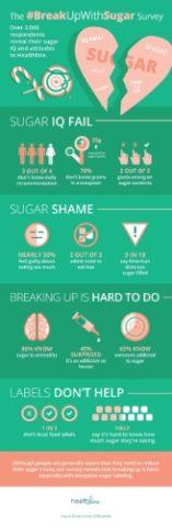Healthline Sugar Survey Infographic
