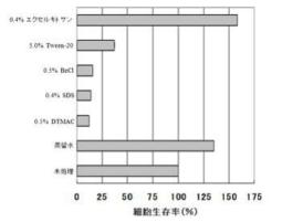 図・細胞生存率