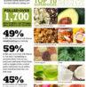 米国で栄養士が予測する食品動向2017