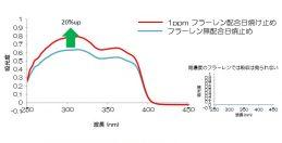 ビタミンC60、紫外線吸収20%UPの日焼け止め専用フラーレン開発