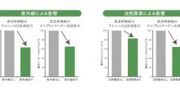 日本メナード・幹細胞研究に拍車 ~表皮幹細胞と真皮幹細胞が存在する場所を特定するなど成果~(上)