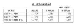 花王、2017年12月期化粧品売上6010億円見込む