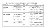 ④ノエビア化粧品の会社研究 ~2020年9月期、売上高600億円目標~(下)