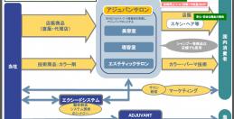 ⑥アジュバンコスメジャパンの会社研究 ~サロン名をアジュバンサロンに変更、サロンの収益底上げへ~(中)