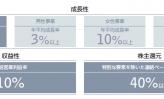 ③マンダムの会社研究 ~新3ヵ年中期計画推進、連結売上900億円目標~