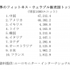 世界のフィットネス・ウェアラブル市場分析ー販売国トップ10