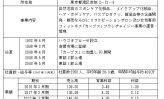 ⑳ハウス オブ ローゼの会社研究 ~直営店やリラクゼーションサロン開設、コンサル販売が奏功~(上)