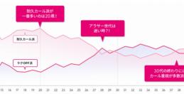 ㉕伊勢半の会社研究 ~マスカラ調査、年齢・居住地によりマスカラ選び変化~(下)
