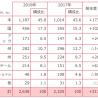 資生堂、インバウンド売上は前年比40%超増加