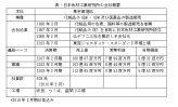㉘日本色材工業研究所の会社研究 ~中期目標売上高100億円、前倒しで実現~(上)