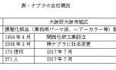 ㉚ナプラの会社研究 ~頭髪化粧品がヒット商品に、売上高200億円目論む~(上)