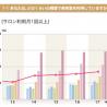 NBBA調査、サロンの利用頻度「3~4カ月に1回」が最も多い