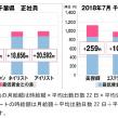 全研本社、千葉県の美容業界における採用時の給料を調査
