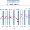 2017年度の頭髪化粧品市場は前年度比0.9%増の4644憶円