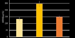 ユーグレナ、血糖値上昇の抑制を示唆する研究結果を確認