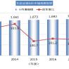 2017年度の化粧品素材市場は前年度比1.1%増、TPC調べ