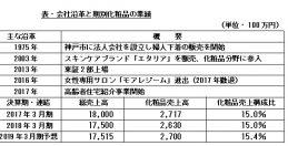 (65)シャルレの会社研究 ~化粧品の売上比率、平均約15%前後で推移~(上)