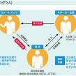 コスメディ製薬がJスタートアップ企業に認定