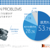 半数以上が自宅での乾燥ケアに不満足 乾燥に関する意識調査