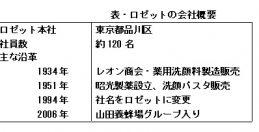 (82)山田養蜂場系列、ロゼットの会社研究 ~ロゼットのM&A、小売りと通販の相乗効果を狙う~(上)