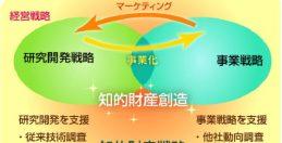 ⑫富士フイルムHD、知的財産活動を活性化し企業価値を向上(上)